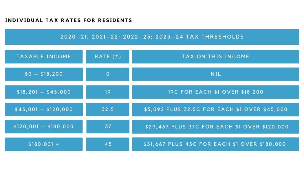 Individual tax rates australia budget 2021